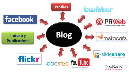 """Attēlu rezultāti vaicājumam """"blog types"""""""