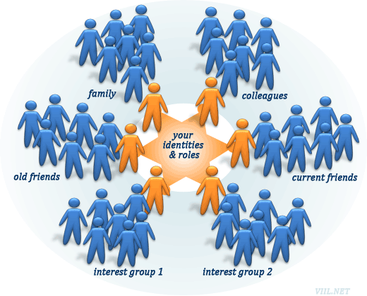 why do informal networks exist Informal communication is also known by the name of grapevine  the  difference between formal and informal communication network.