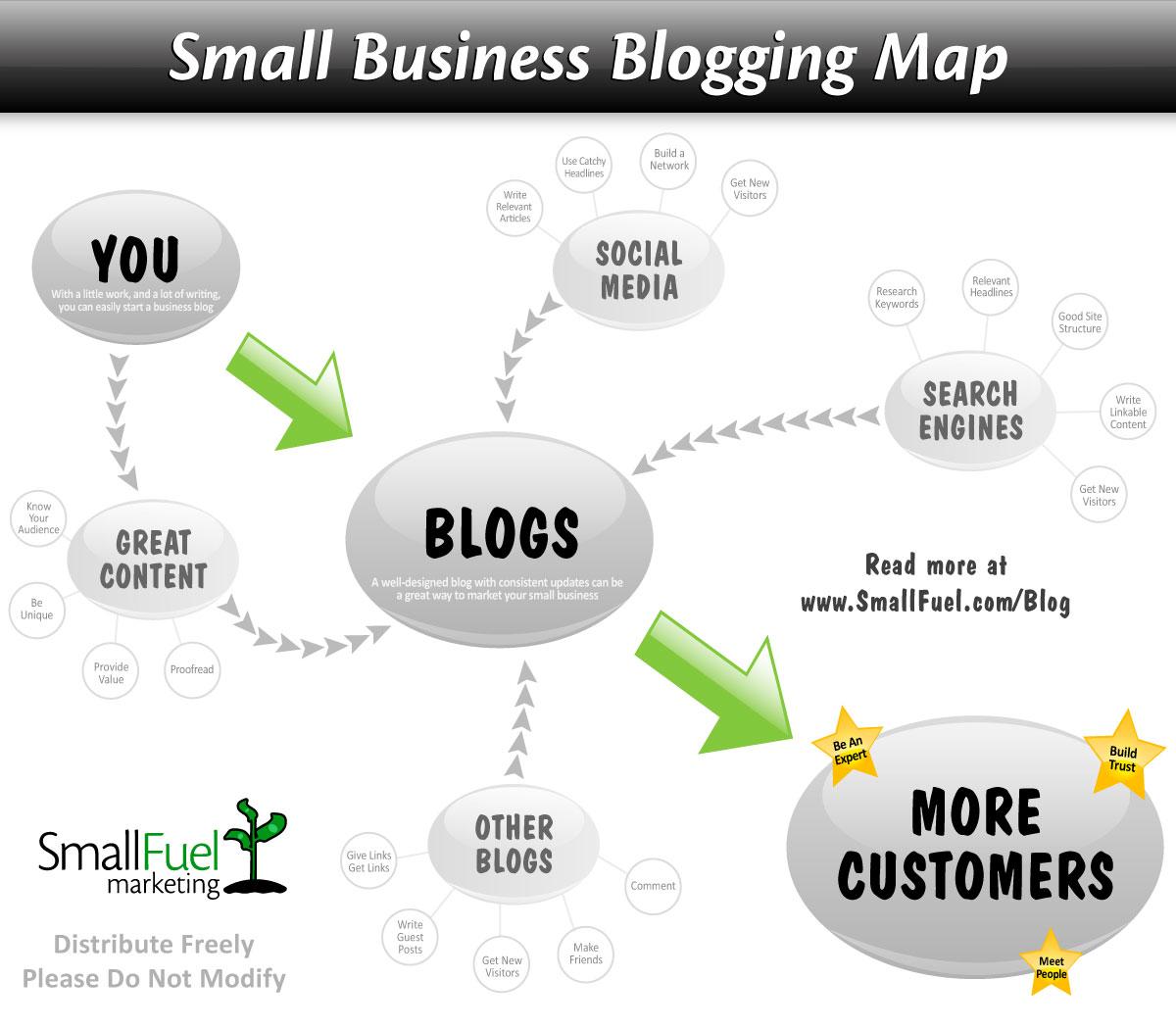 Blog: 10 Tasty Blog Stats That Prove You Should Be Blogging