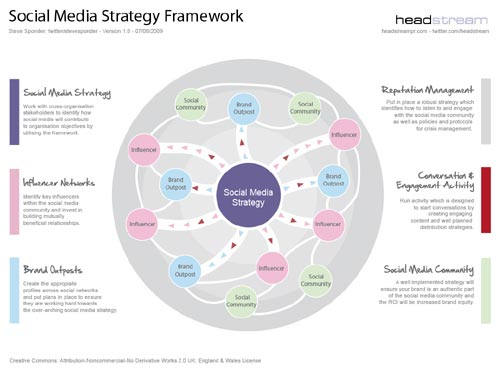 how to write a social media communications plan