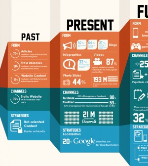 Content Marketing 2014