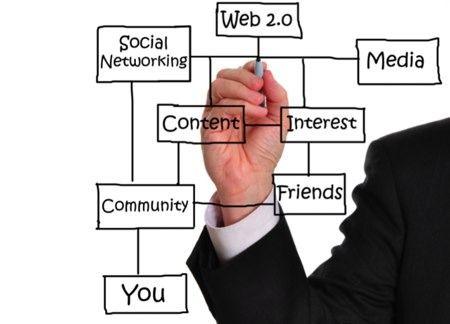Social media content chart