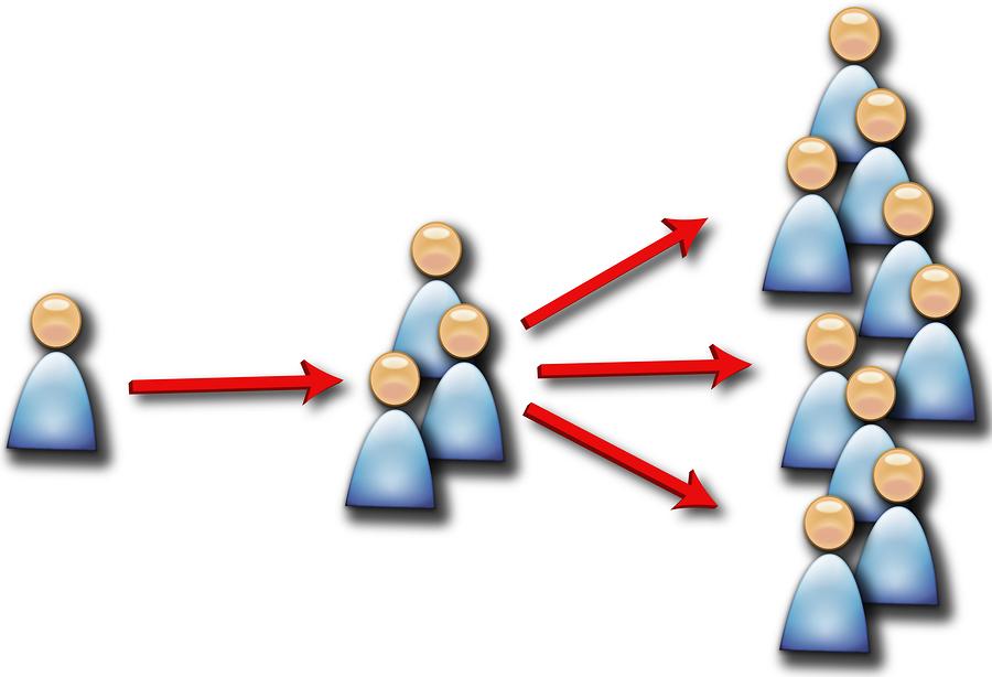 viral marketing spiral
