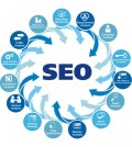 full seo search