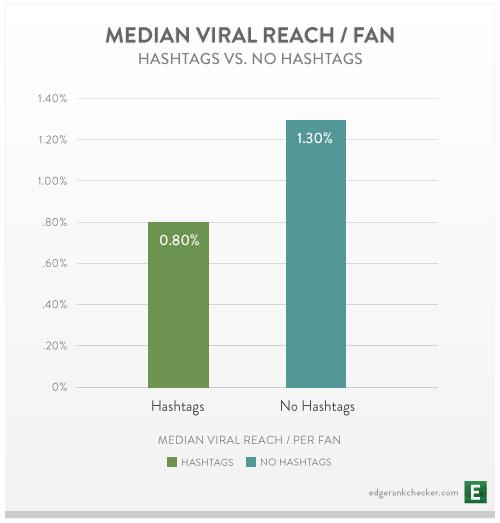 Using Hashtags