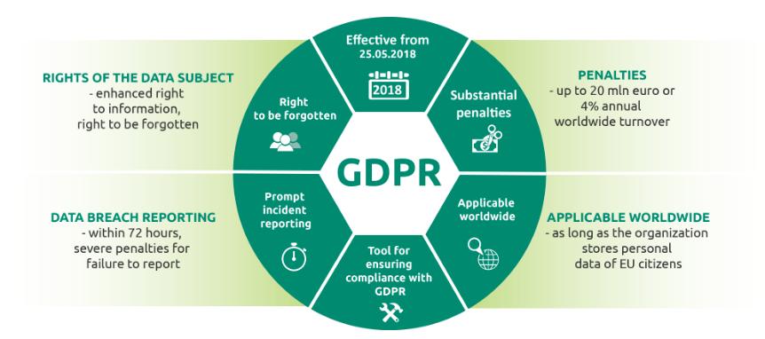 Αποτέλεσμα εικόνας για How GDPR is Affecting Email Marketing